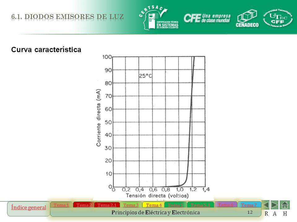 6.1. DIODOS EMISORES DE LUZ Curva característica