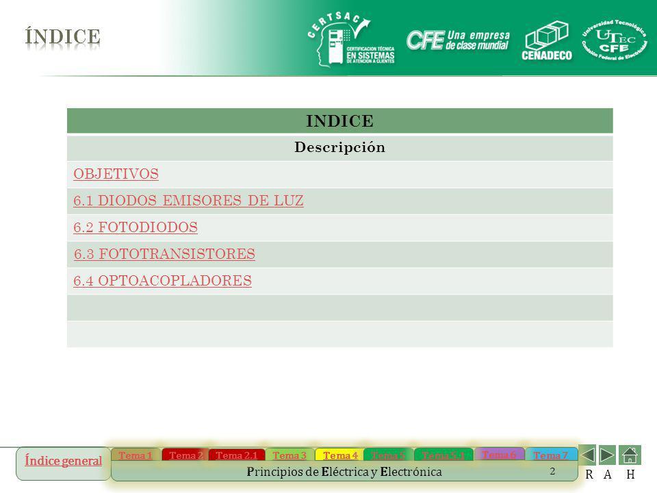 índice INDICE Descripción OBJETIVOS 6.1 DIODOS EMISORES DE LUZ