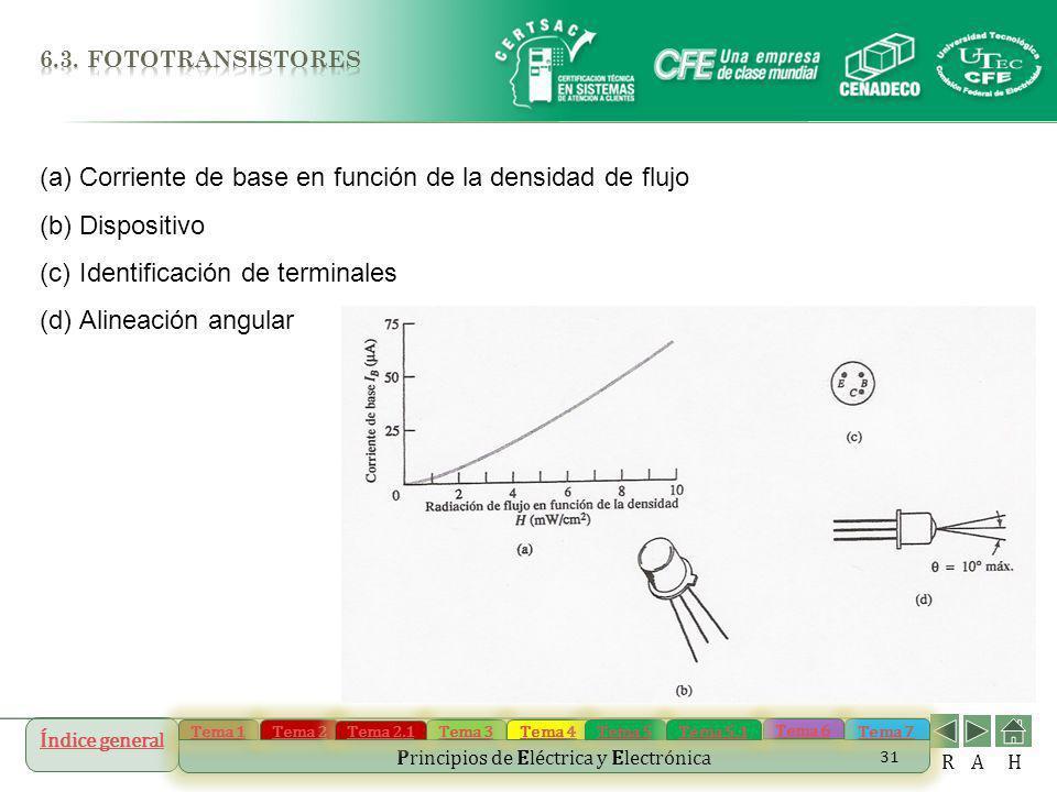 Corriente de base en función de la densidad de flujo Dispositivo