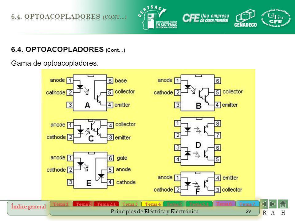 6.4. OPTOACOPLADORES (Cont…) Gama de optoacopladores.