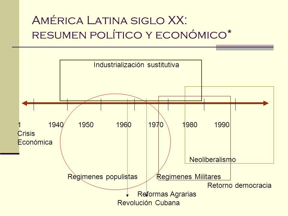 América Latina siglo XX: resumen político y económico*