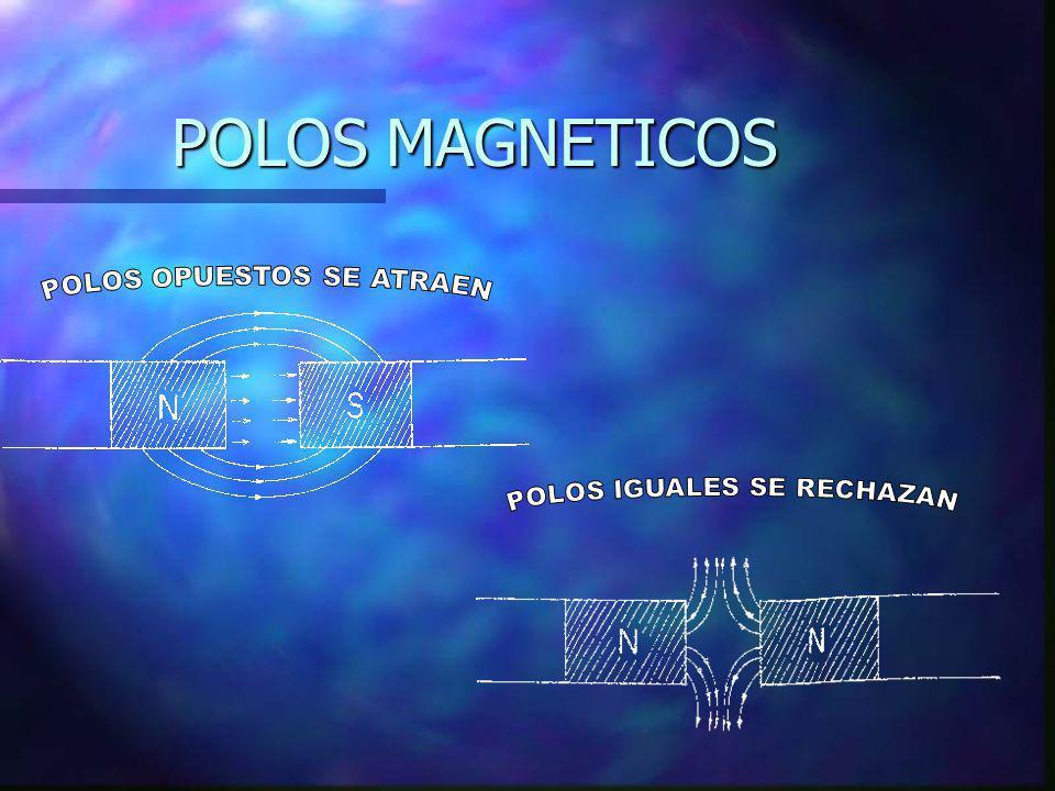 POLOS MAGNETICOS POLOS OPUESTOS SE ATRAEN POLOS IGUALES SE RECHAZAN