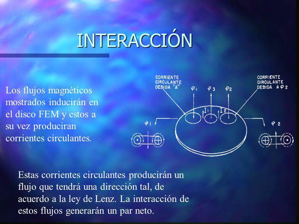 INTERACCIÓN Los flujos magnéticos mostrados inducirán en el disco FEM y estos a su vez produciran corrientes circulantes.