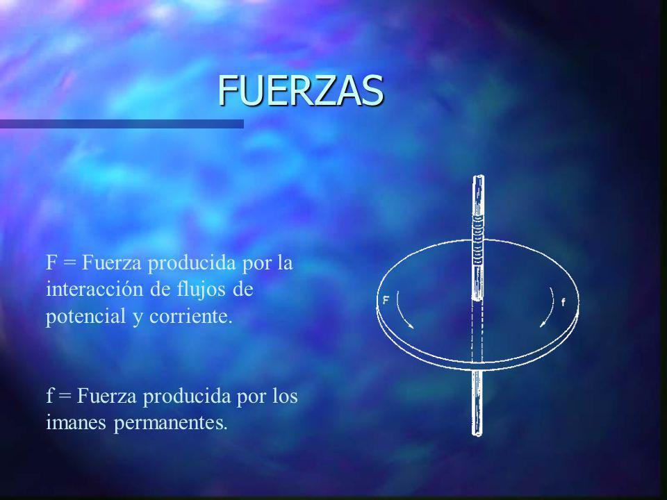 FUERZAS F = Fuerza producida por la interacción de flujos de potencial y corriente.