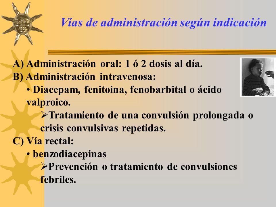 Vías de administración según indicación