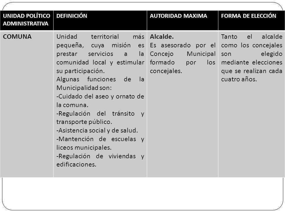 Algunas funciones de la Municipalidad son: