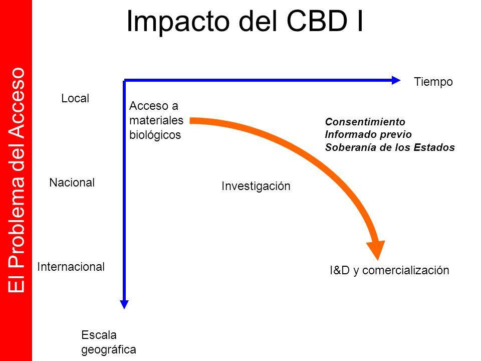 Impacto del CBD I El Problema del Acceso Tiempo Local Acceso a