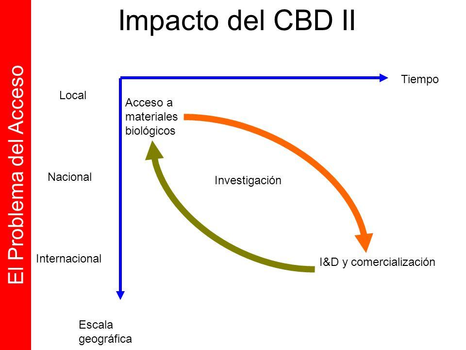 Impacto del CBD II El Problema del Acceso Tiempo Local Acceso a
