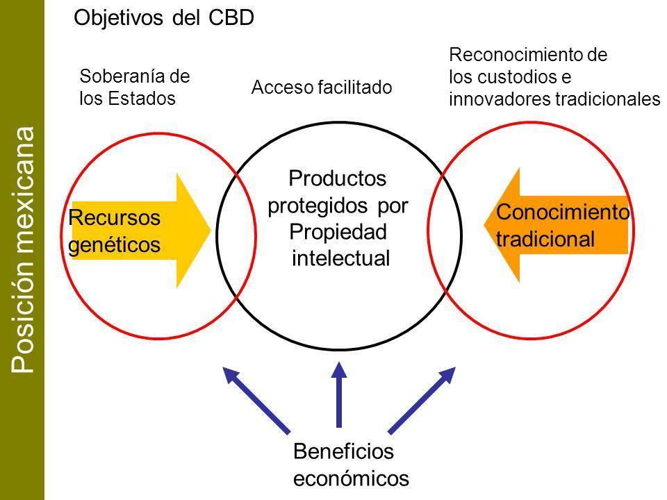 Posición mexicana Objetivos del CBD Productos protegidos por Propiedad