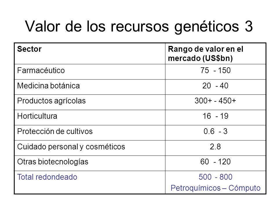 Valor de los recursos genéticos 3