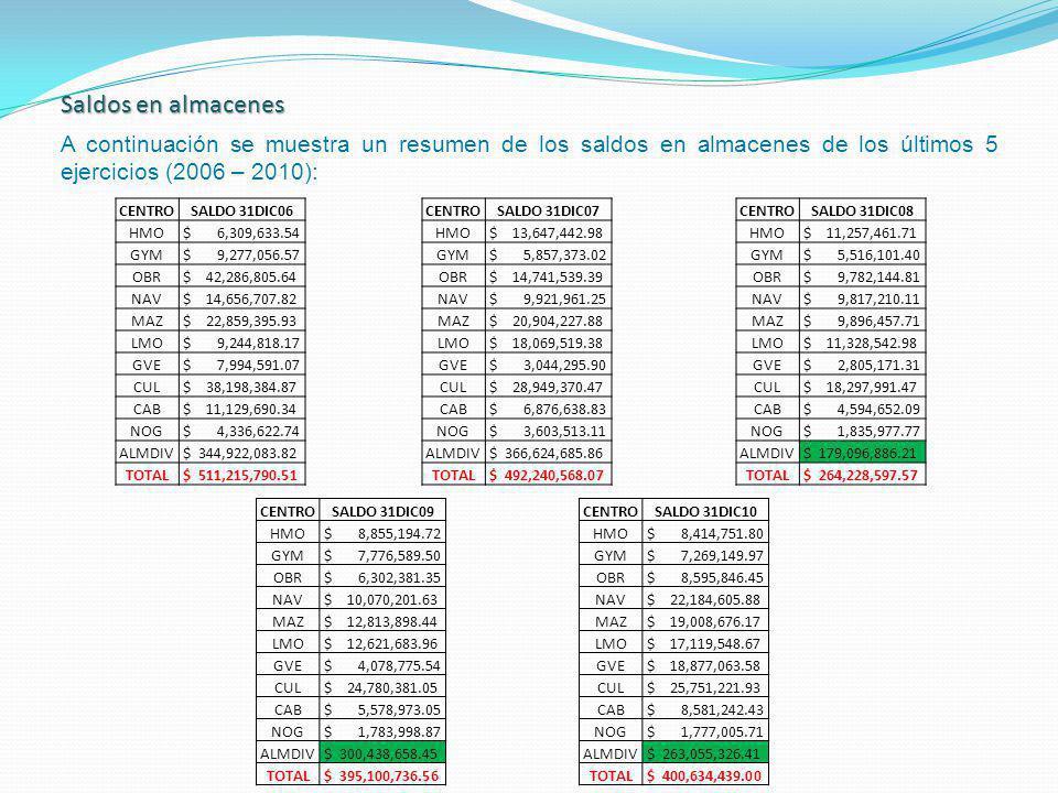 Saldos en almacenes A continuación se muestra un resumen de los saldos en almacenes de los últimos 5 ejercicios (2006 – 2010):