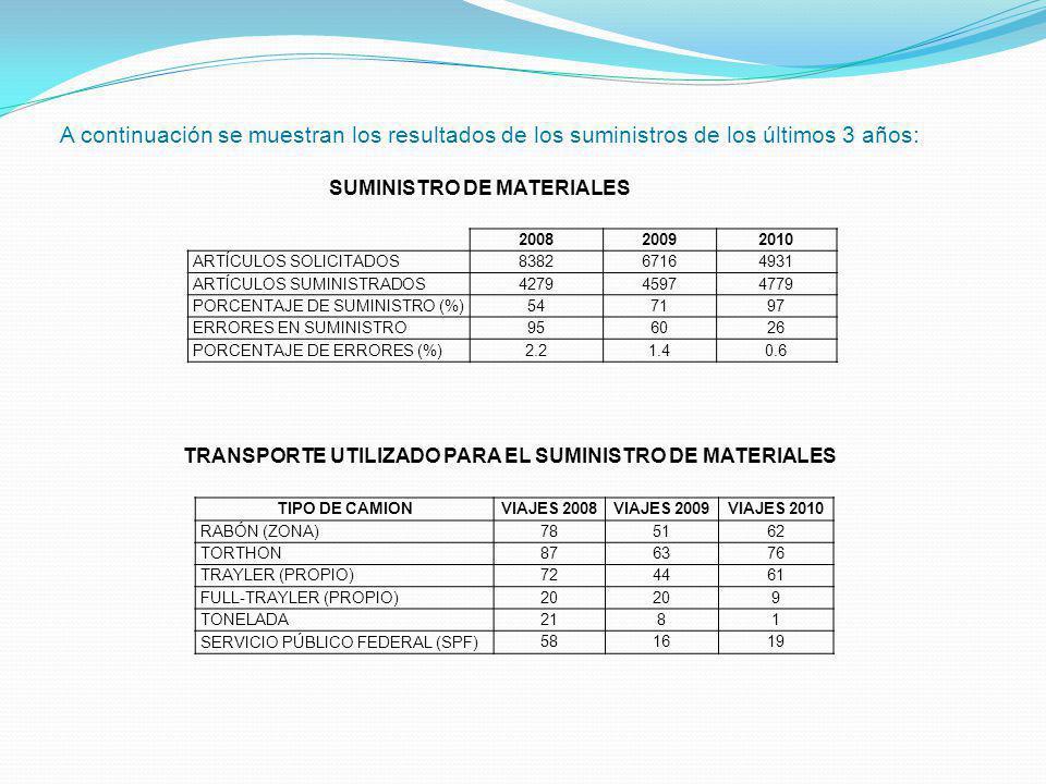 TRANSPORTE UTILIZADO PARA EL SUMINISTRO DE MATERIALES
