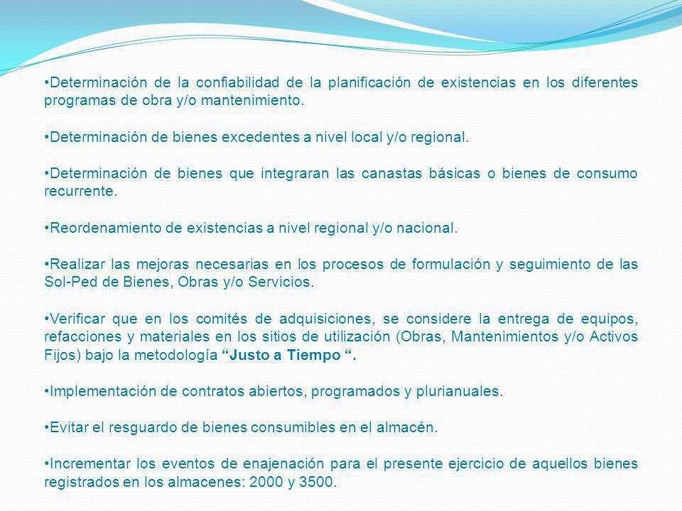 Determinación de la confiabilidad de la planificación de existencias en los diferentes programas de obra y/o mantenimiento.