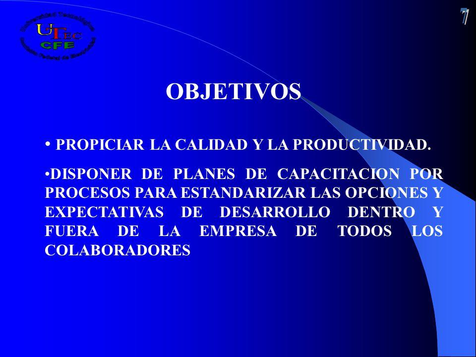 OBJETIVOS PROPICIAR LA CALIDAD Y LA PRODUCTIVIDAD.