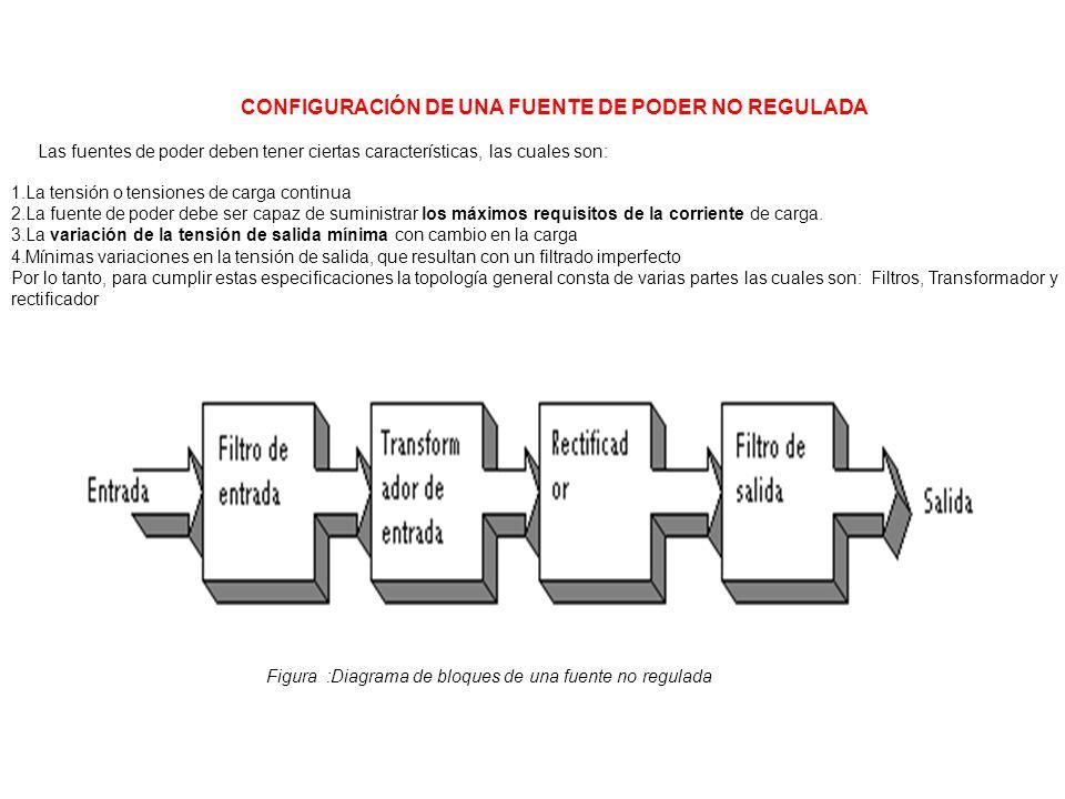 CONFIGURACIÓN DE UNA FUENTE DE PODER NO REGULADA