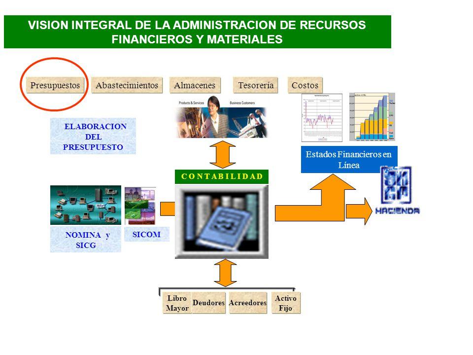 VISION INTEGRAL DE LA ADMINISTRACION DE RECURSOS FINANCIEROS Y MATERIALES