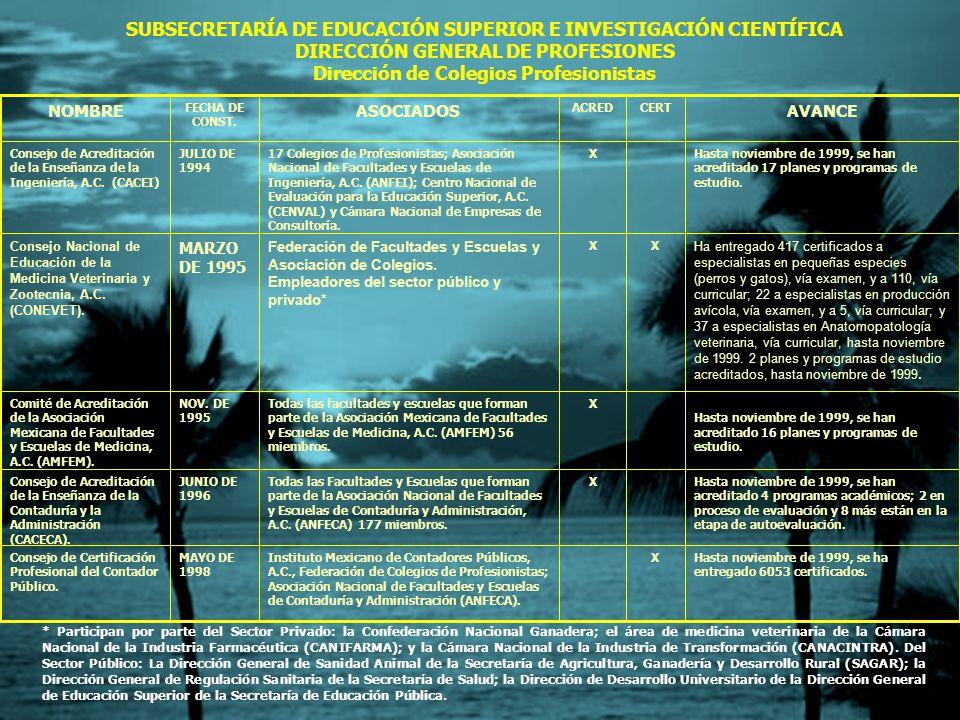SUBSECRETARÍA DE EDUCACIÓN SUPERIOR E INVESTIGACIÓN CIENTÍFICA