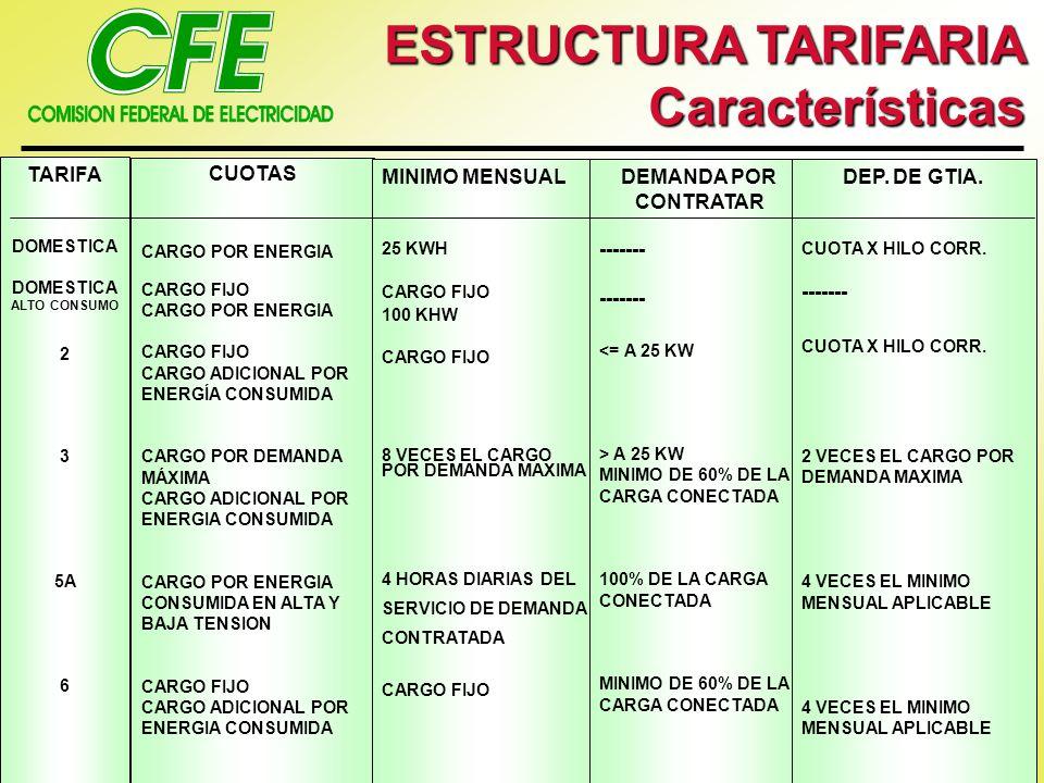 ESTRUCTURA TARIFARIA Características TARIFA CUOTAS MINIMO MENSUAL