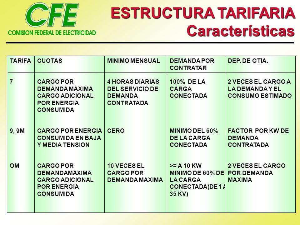 ESTRUCTURA TARIFARIA Características TARIFA 7 9, 9M OM CUOTAS
