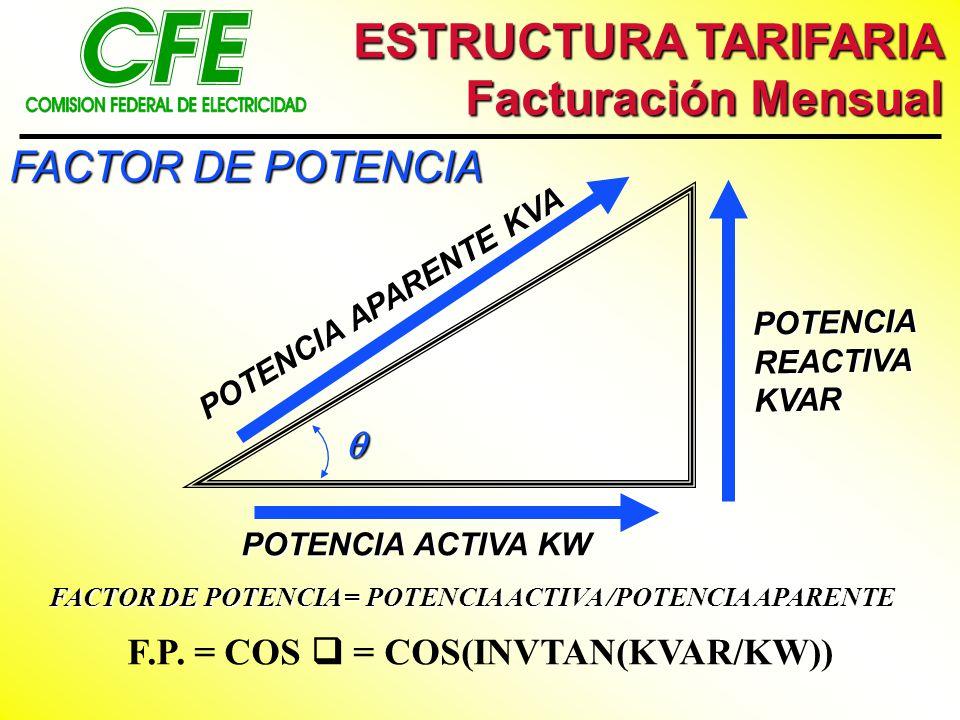 F.P. = COS  = COS(INVTAN(KVAR/KW))