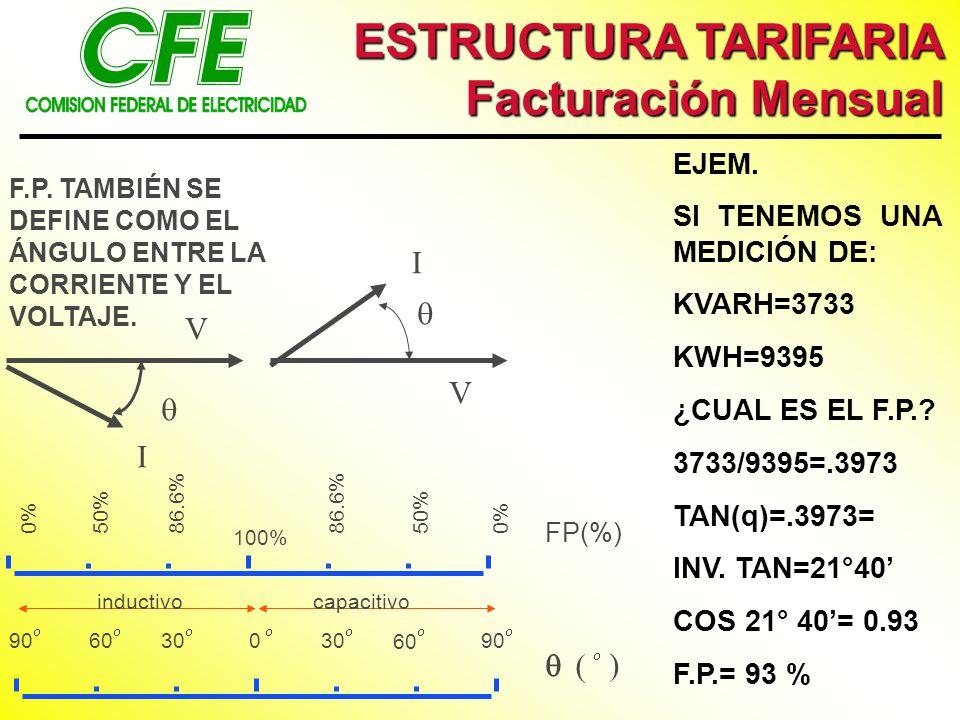 ESTRUCTURA TARIFARIA Facturación Mensual   ) V I EJEM.