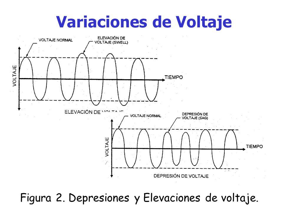 Variaciones de Voltaje