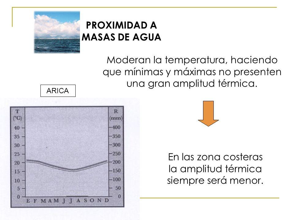 PROXIMIDAD A MASAS DE AGUA