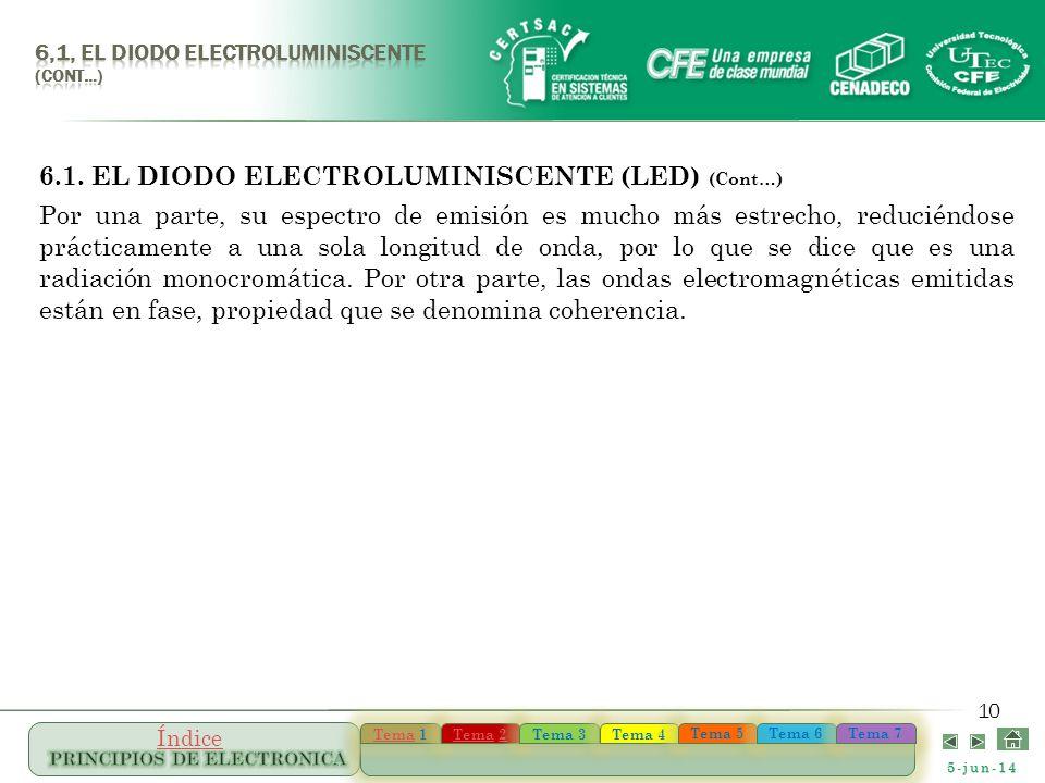 6.1. EL DIODO ELECTROLUMINISCENTE (LED) (Cont…)
