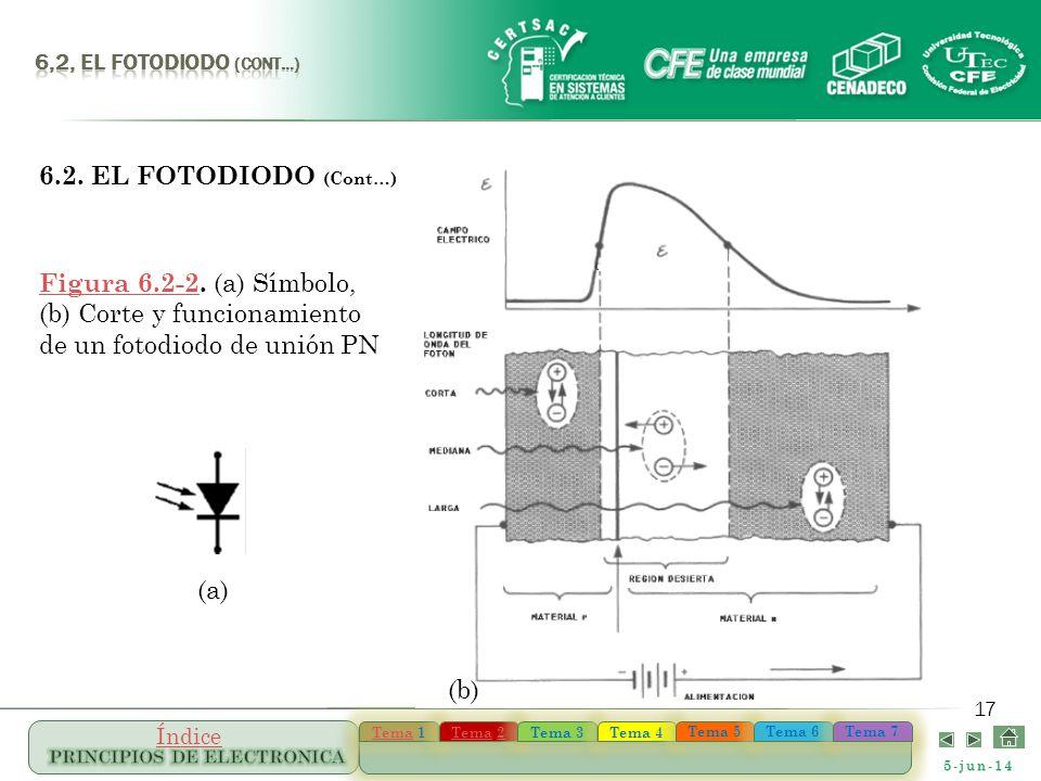 6,2, el FOTODIODO (Cont…) 6.2. EL FOTODIODO (Cont…) Figura 6.2-2. (a) Símbolo, (b) Corte y funcionamiento de un fotodiodo de unión PN.