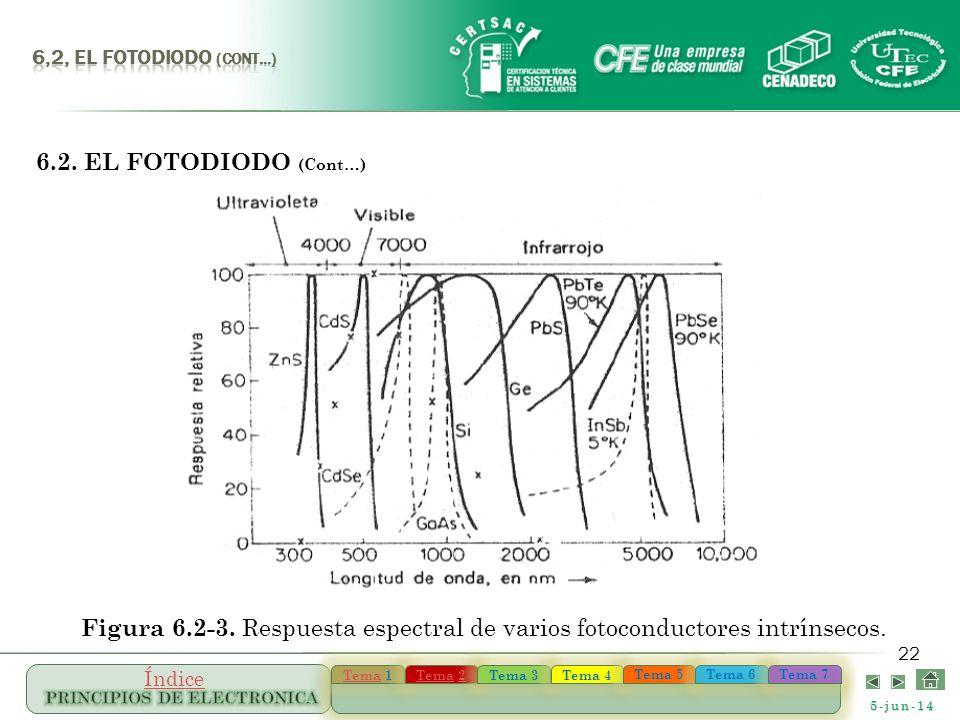 6,2, el FOTODIODO (Cont…) 6.2. EL FOTODIODO (Cont…) Figura 6.2-3.