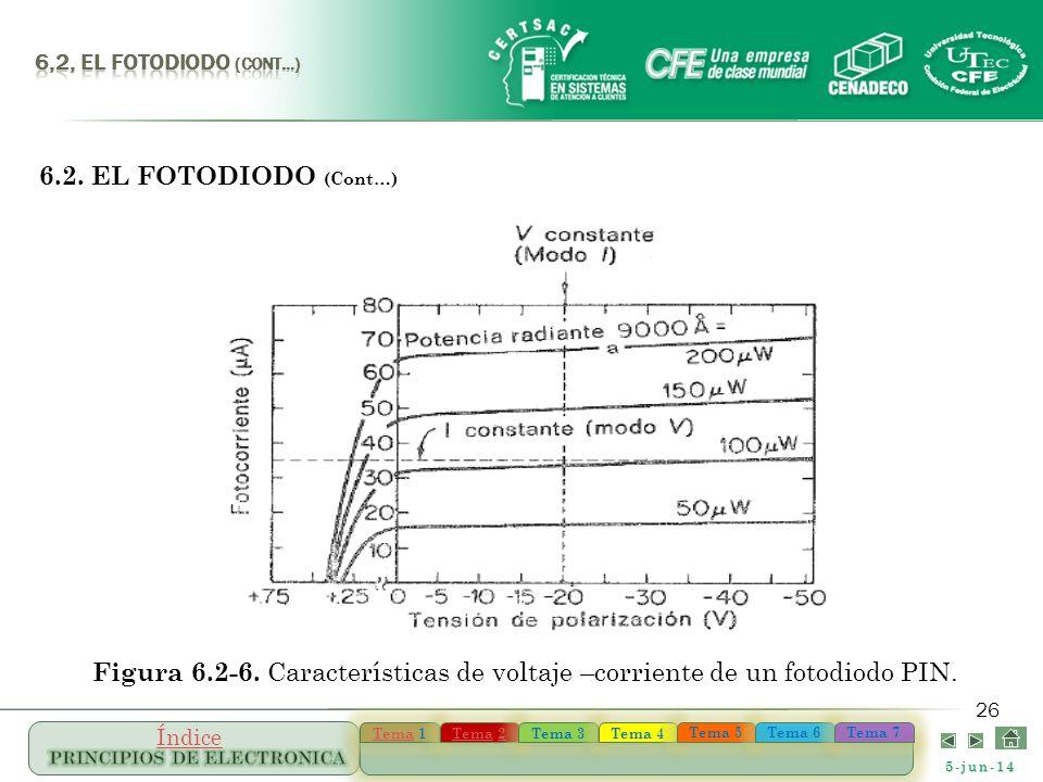 6,2, el FOTODIODO (Cont…) 6.2. EL FOTODIODO (Cont…) Figura 6.2-6.