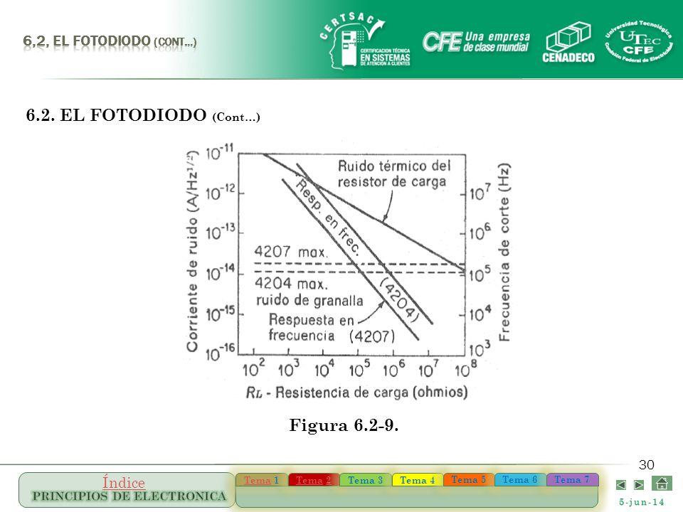 6,2, el FOTODIODO (Cont…) 6.2. EL FOTODIODO (Cont…) Figura 6.2-9.