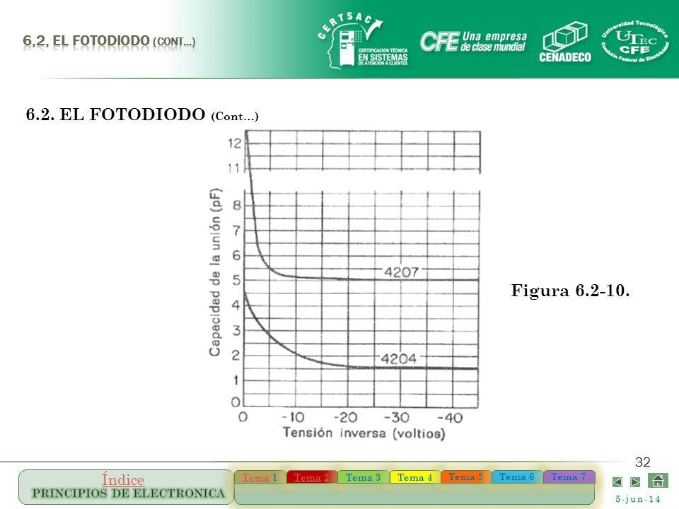 6,2, el FOTODIODO (Cont…) 6.2. EL FOTODIODO (Cont…) Figura 6.2-10.