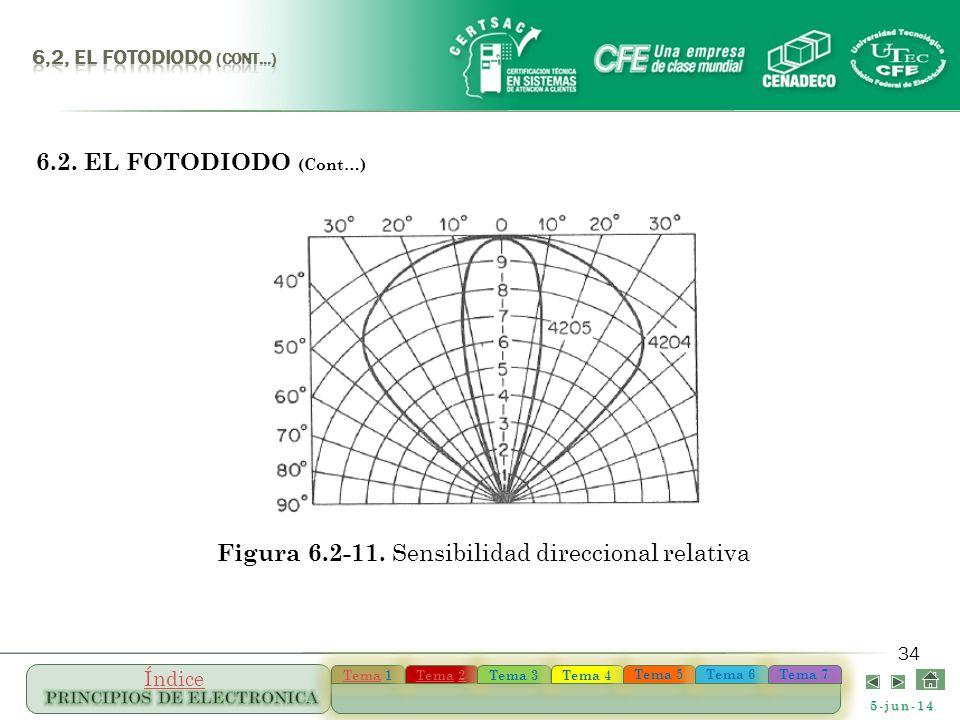 Figura 6.2-11. Sensibilidad direccional relativa