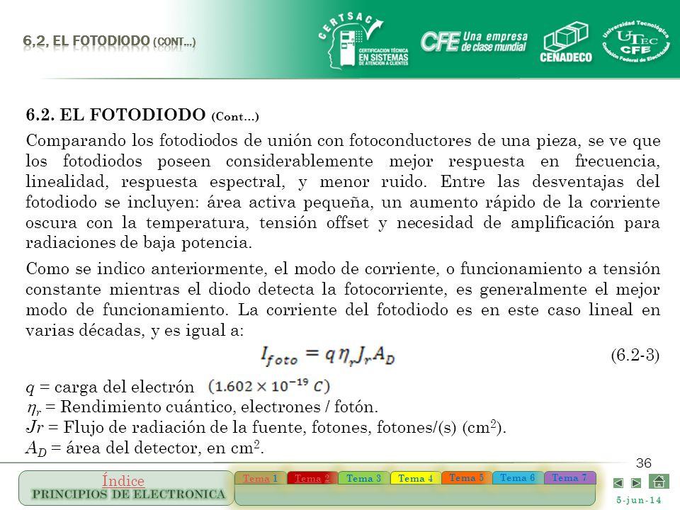hr = Rendimiento cuántico, electrones / fotón.