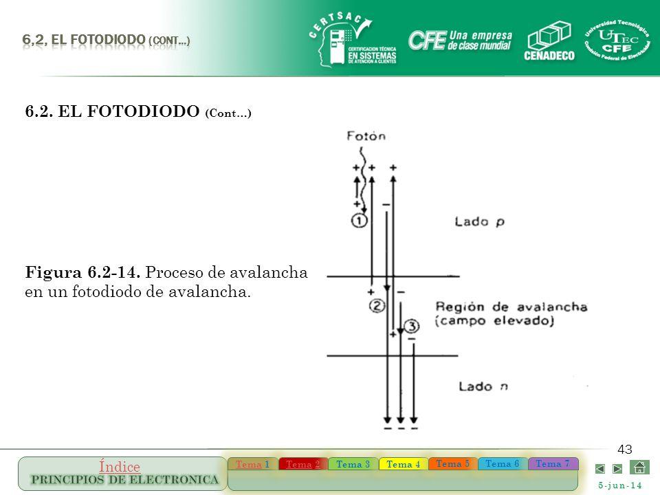 Figura 6.2-14. Proceso de avalancha en un fotodiodo de avalancha.
