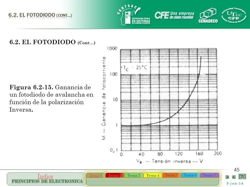 6,2, el FOTODIODO (Cont…) 6.2. EL FOTODIODO (Cont…) Figura 6.2-15.