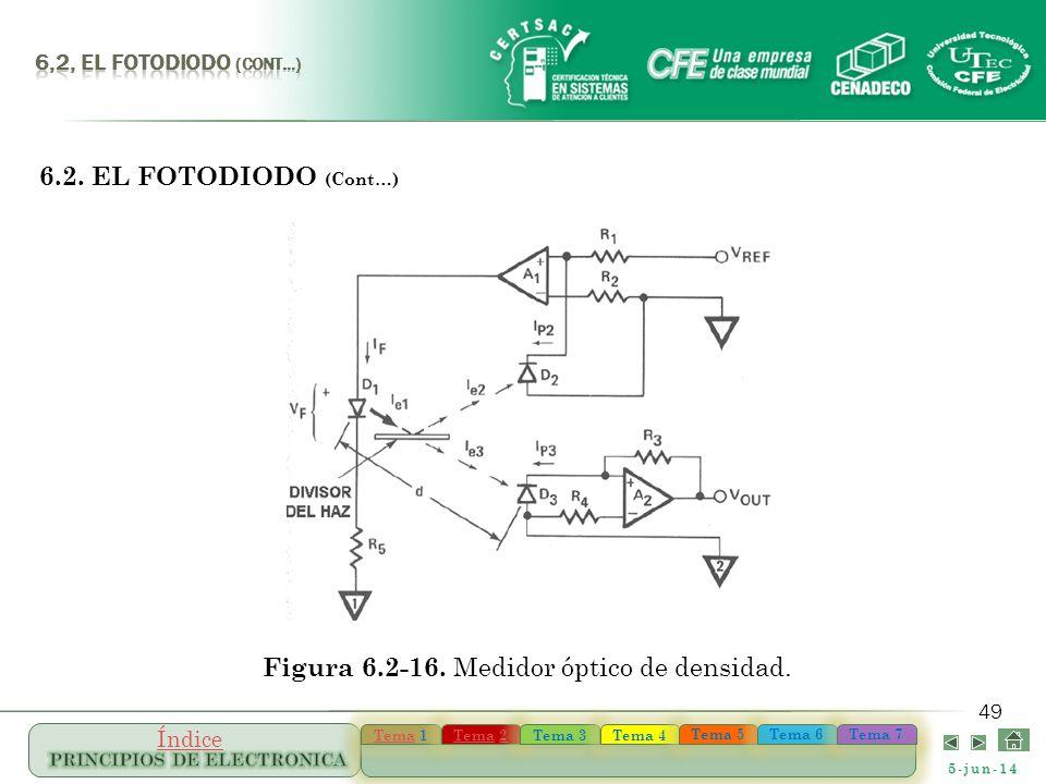 Figura 6.2-16. Medidor óptico de densidad.