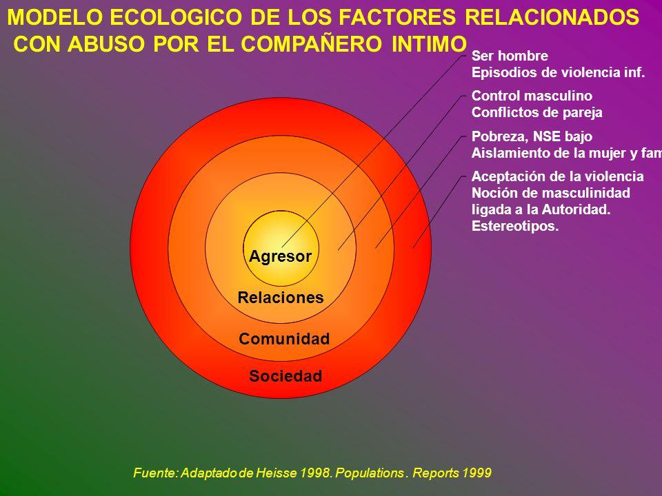 MODELO ECOLOGICO DE LOS FACTORES RELACIONADOS