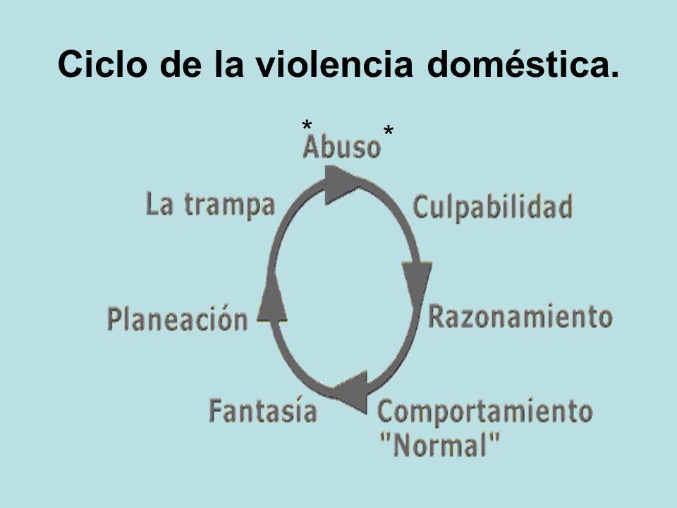 Ciclo de la violencia doméstica.