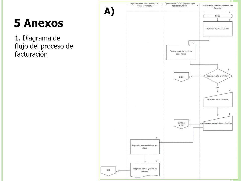 A) 5 Anexos 1. Diagrama de flujo del proceso de facturación