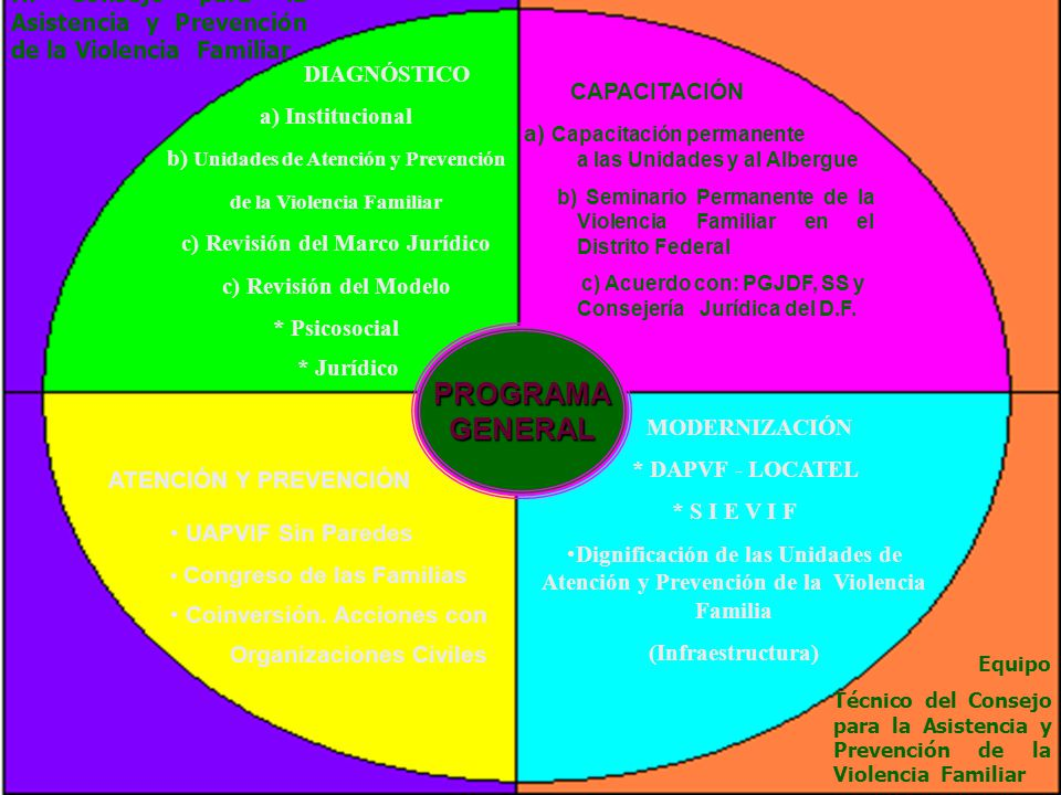 H. Consejo para la Asistencia y Prevención de la Violencia Familiar