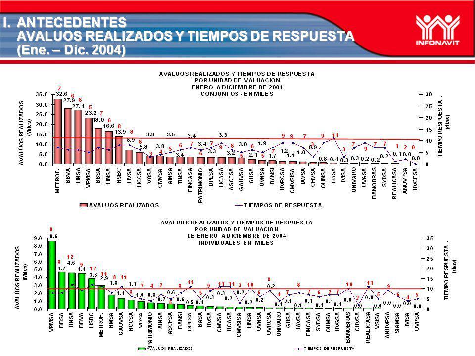 ANTECEDENTES AVALUOS REALIZADOS Y TIEMPOS DE RESPUESTA (Ene. – Dic