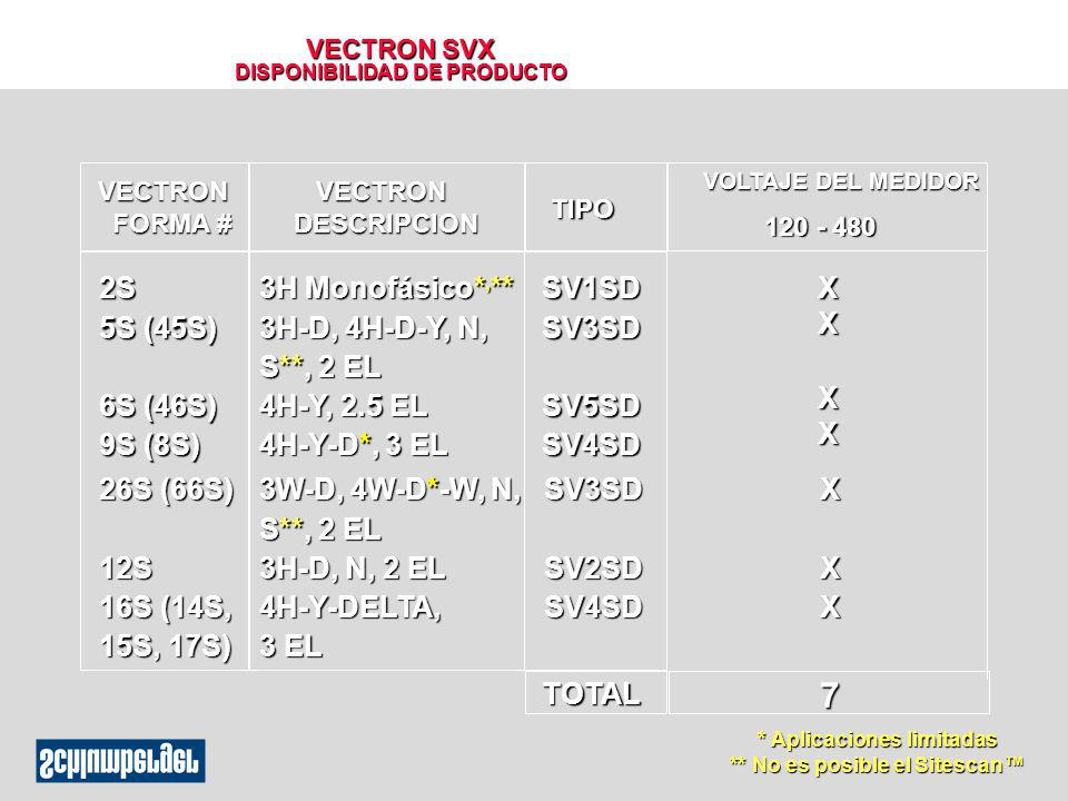 VECTRON SVX DISPONIBILIDAD DE PRODUCTO