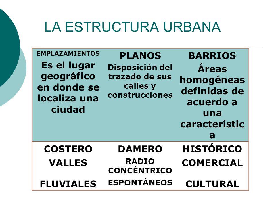 LA ESTRUCTURA URBANA EMPLAZAMIENTOS. Es el lugar geográfico en donde se localiza una ciudad. PLANOS.