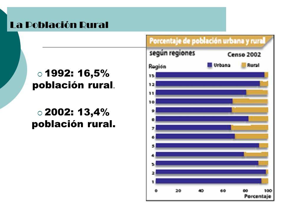 La Población Rural 1992: 16,5% población rural.