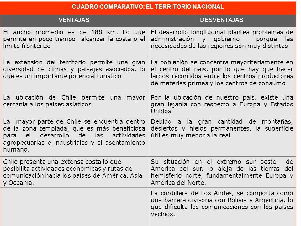 CUADRO COMPARATIVO: EL TERRITORIO NACIONAL