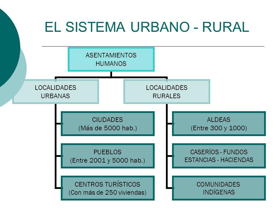 EL SISTEMA URBANO - RURAL