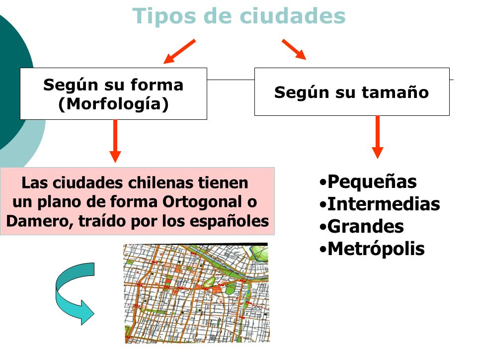 Tipos de ciudades Pequeñas Intermedias Grandes Metrópolis