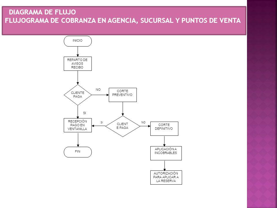FLUJOGRAMA DE COBRANZA EN AGENCIA, SUCURSAL Y PUNTOS DE VENTA